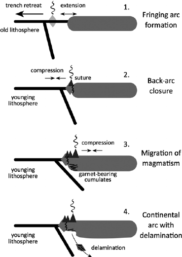 Model of continental crust formation based upon rifting