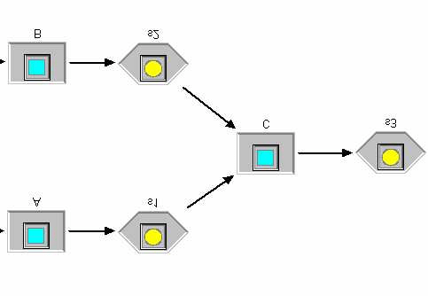 Notations of XOR/AND-joins in COSA: activities block if