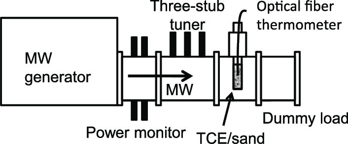 Schematic illustration of the microwave applicator for