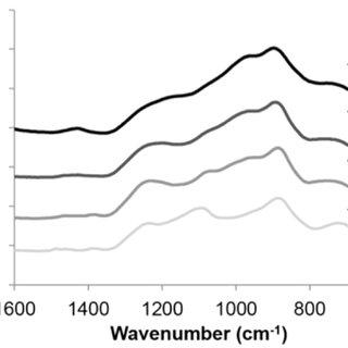 (PDF) Sol-gel synthesis of quaternary (P2O5)55–(CaO)25