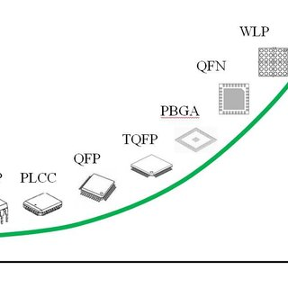 (PDF) Planar Packaging and Electrical Characterization of