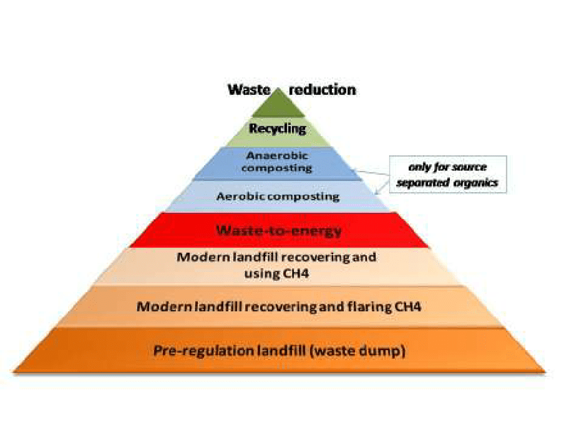 Expanded hierarchy of waste management differentiating between types of...   Download Scientific Diagram