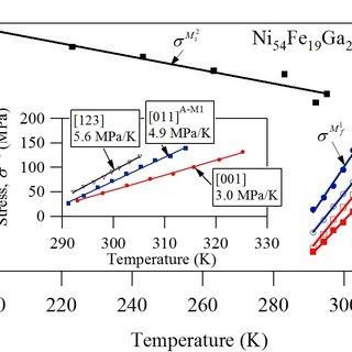 (PDF) Orientation Dependence of the Elastocaloric Effect