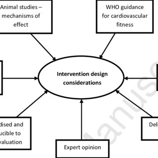 (PDF) Development of an exercise intervention to improve