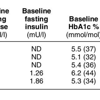 (PDF) GLP1 analogs as treatment of postprandial