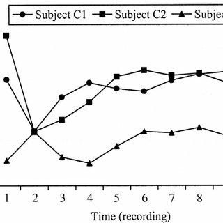 (PDF) Development and recoverability of L2 codas. A