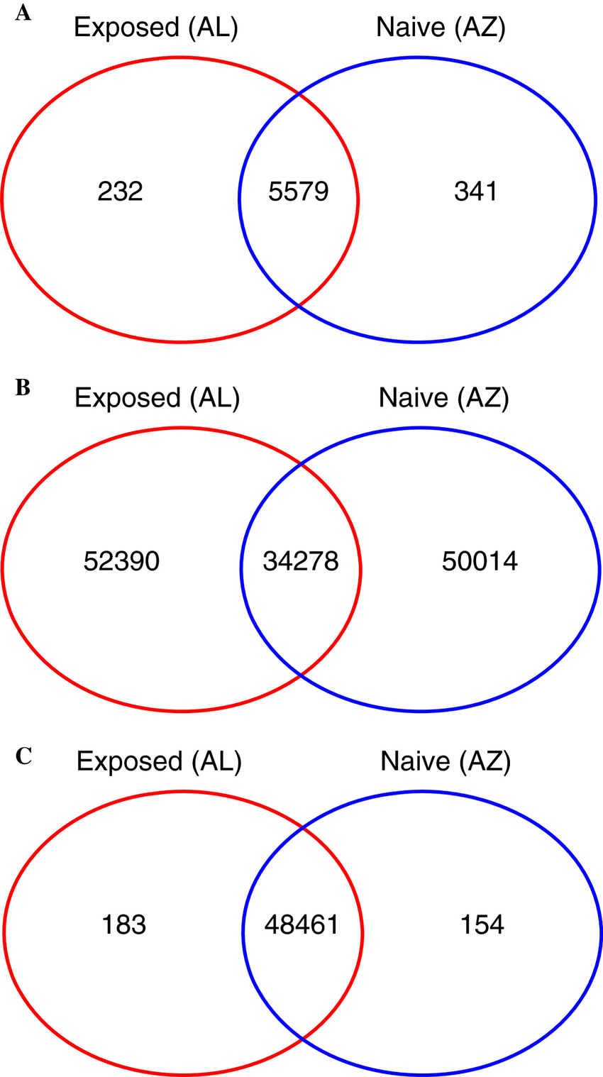 hight resolution of venn diagrams illustrating the number of genes expressed uniquely in a single population and genes with
