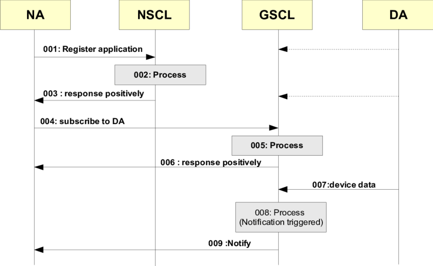 Network Sequence Diagram Sequence Diagram Tool Wiring Diagrams