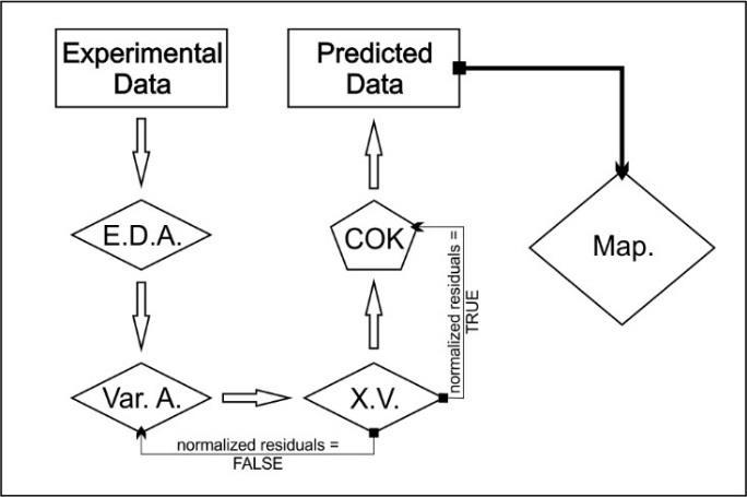 The flow chart of the classical logical process