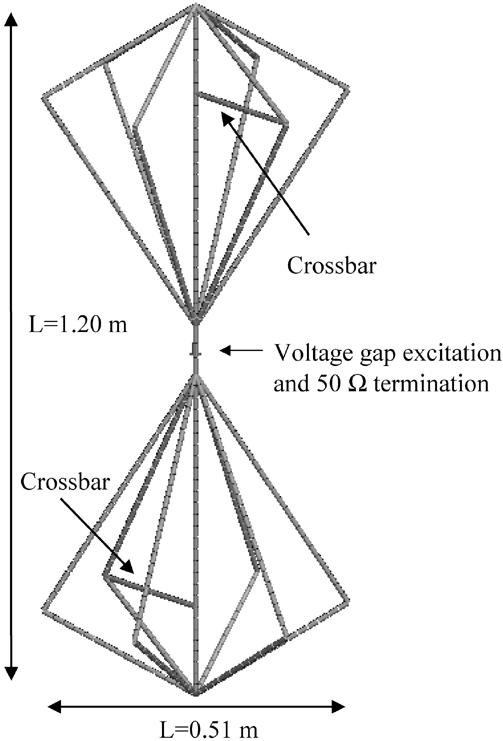Simulated biconical antenna discretized in wire segments