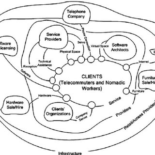 (PDF) Developing new product service systems (PSS