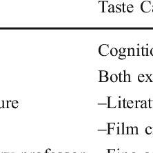 (PDF) The role of aesthetic taste in consumer behavior
