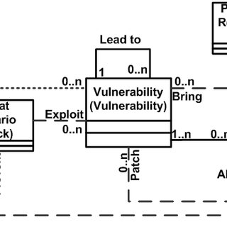 Integrating vulnerabilities into the misuse case diagrams