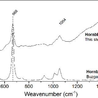 Raman spectrum of hematite (present study) compared with