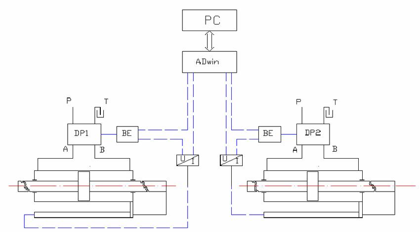 Test bench diagram: DP1, DP2