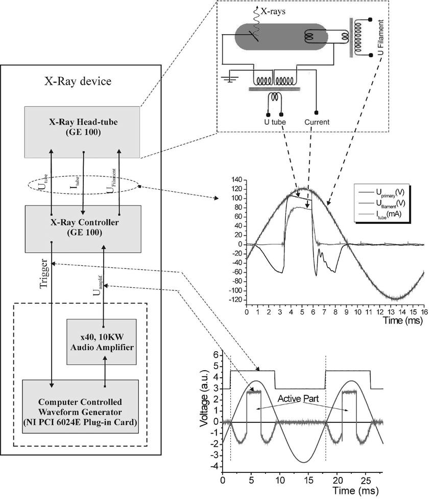 hight resolution of computer controlled bremsstrahlung x ray generator schematic diagram