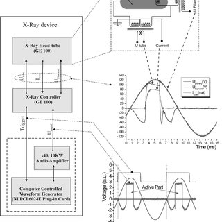 (PDF) Experimental study of photon induced gamma emission