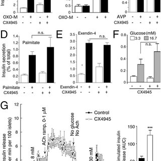 (PDF) CK2 acts as a potent negative regulator of receptor