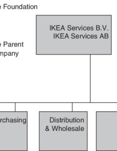The organizational structure of ikea source group also rh researchgate