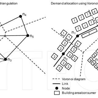 Comparison of a Voronoi diagram based on the Euclidean