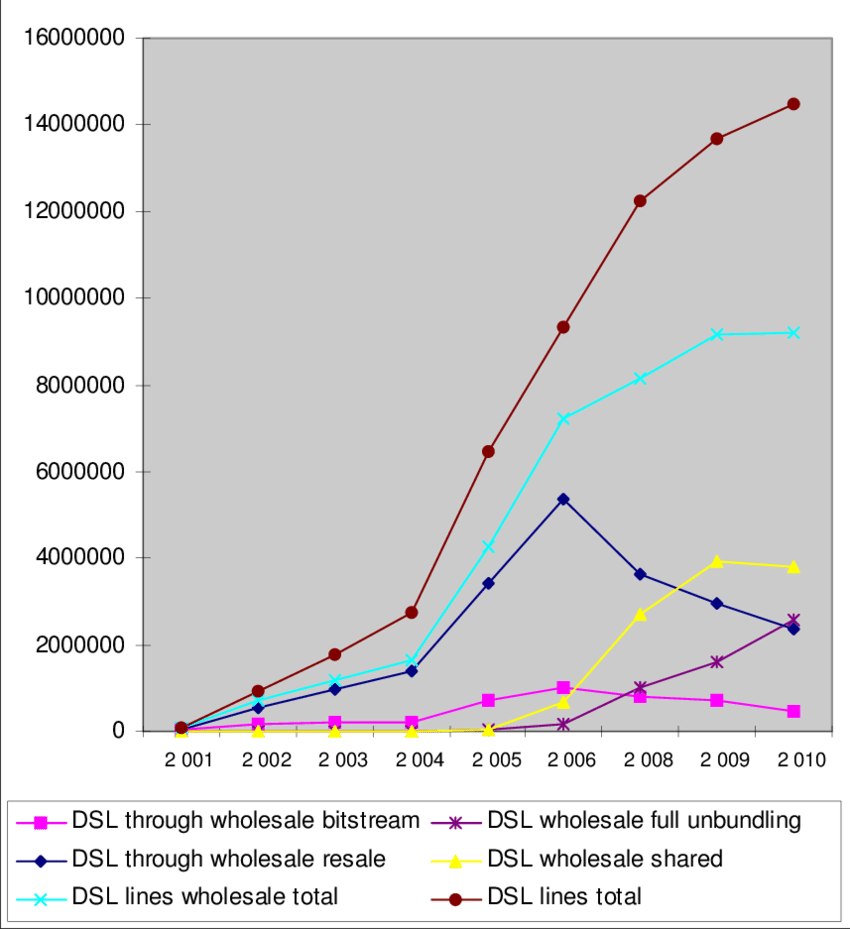 medium resolution of dsl developments in the uk 2001 2010
