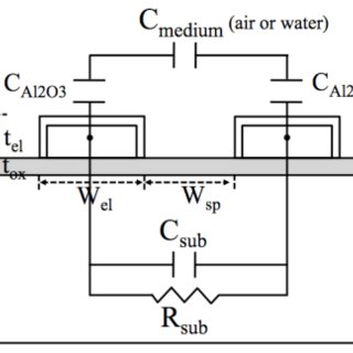 (PDF) Dew-Based Wireless Mini Module for Respiratory Rate