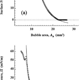 Compression isotherms of DOPC (a) and DPPC (b). Surface