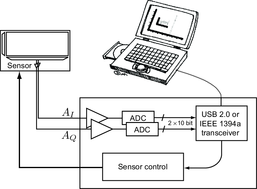 Signal path from sensor to stored 3D image: control unit