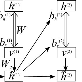 (PDF) Modeling Temporal Dependencies in High-Dimensional
