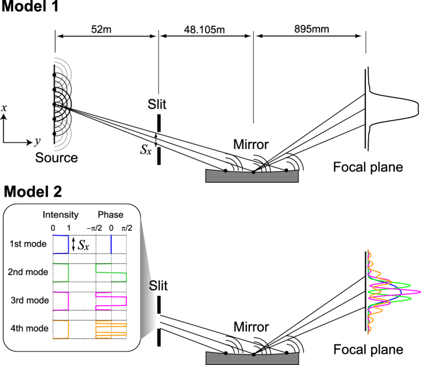 mirror ray diagram simulation lpg wiring models for calculating the propagation of spatially partially coherent x rays using a focusing model 1 expresses
