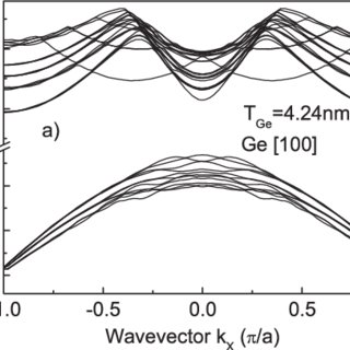 Schematic view of a semiconductor (Si) nanowire MOSFET