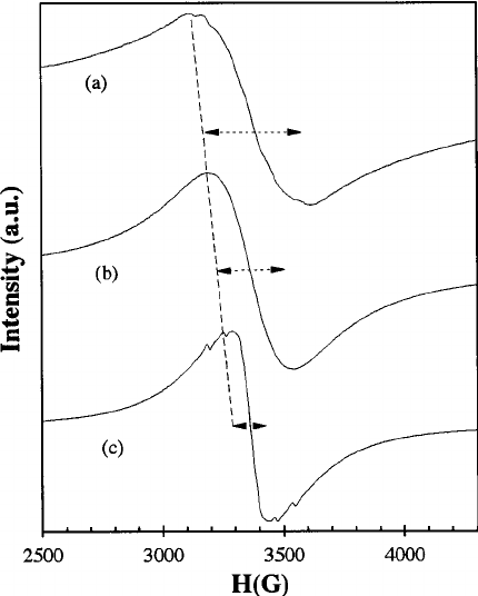 Electron paramagnetic resonance spectra for three