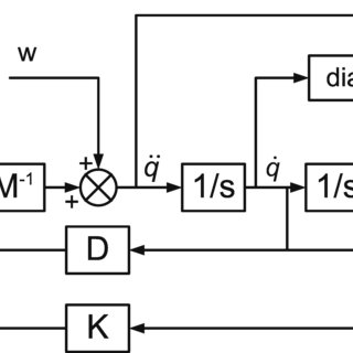 (PDF) Hinfinity Control Design for Multivariable