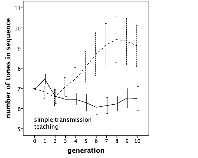 Mean sequence length in Simple Transmission and Teaching