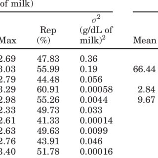 (PDF) Variation in Fatty Acid Contents of Milk and Milk
