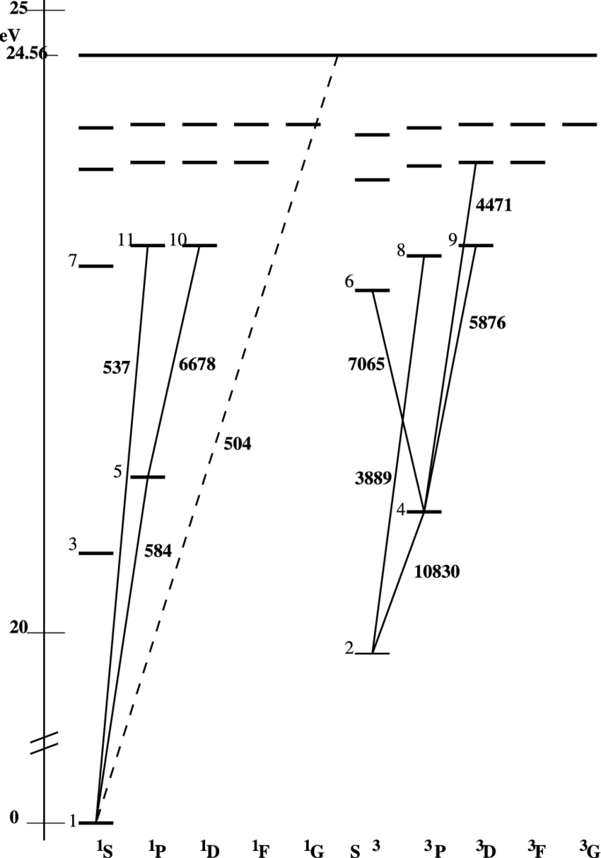 hight resolution of  diagram of the neutral helium energy levels the energy scale has been shortened between