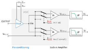Block diagram of the signal conditioning stage | Download