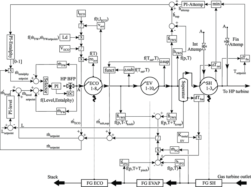 Control circuit of the feedwater mass flow rate in a heat