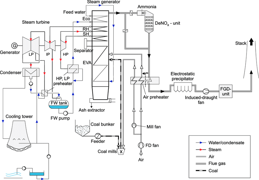Overview of a hard-coal fired power plant (reproduced from