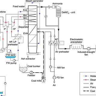 Fig. 21. Schematic of a combined-cycle power plant