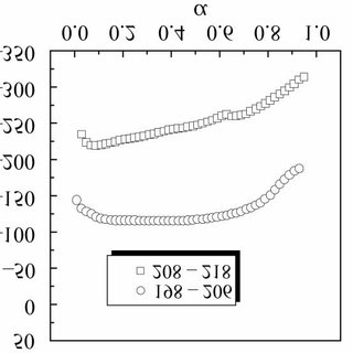 (PDF) Estimating the activation energy for non-isothermal