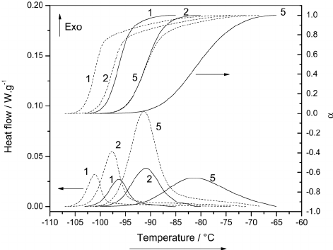 DSC curves and relative degree of crystallinity vs