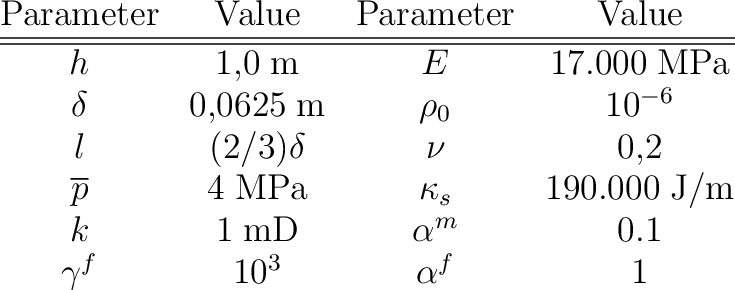 Block subject to in-situ stresses effects: Parameters