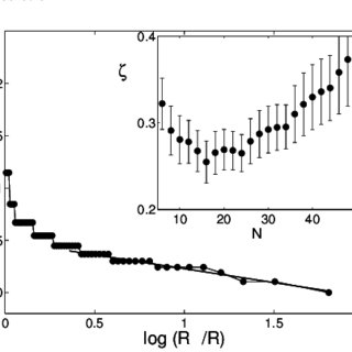 Roughness(H1), intermittency (C1) parameter phase diagram