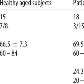 (PDF) Relationships between Hippocampal Atrophy, White