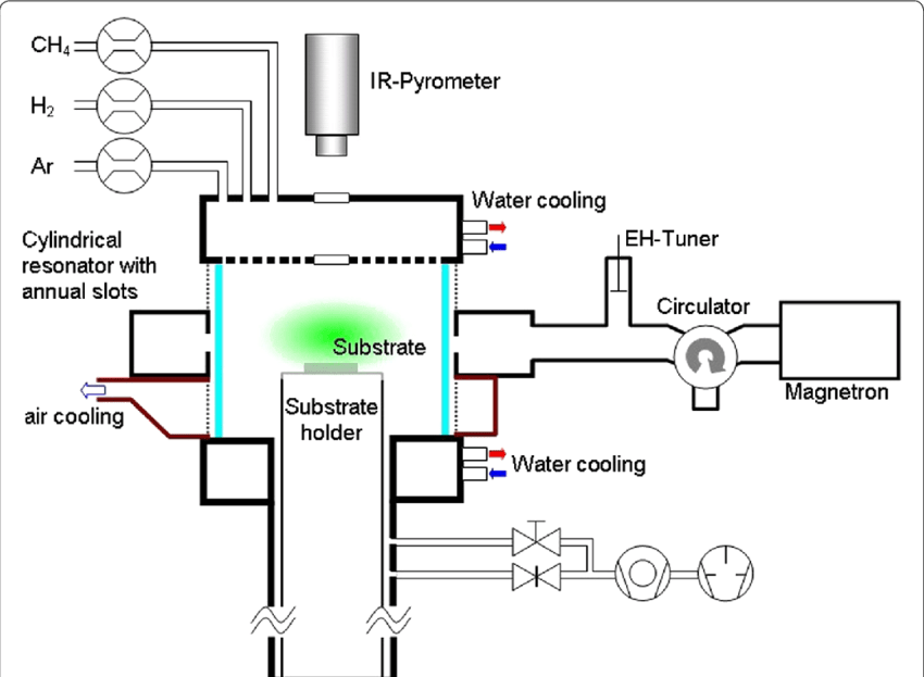 Schematic diagram of the microwave plasma source and the