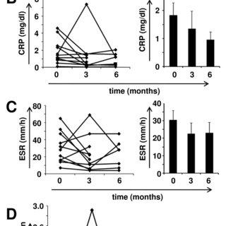A longitudinal follow-up study of RA patients undergoing