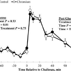 (PDF) Chromium supplementation alters both glucose and