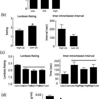 Mean±SEM plasma levels of lutenizing hormone (LH