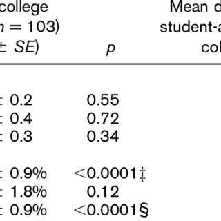 (PDF) Performance Comparison of Student-Athletes and
